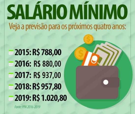 Proposta do salário mínimo para 2018 é de R$ 957,80