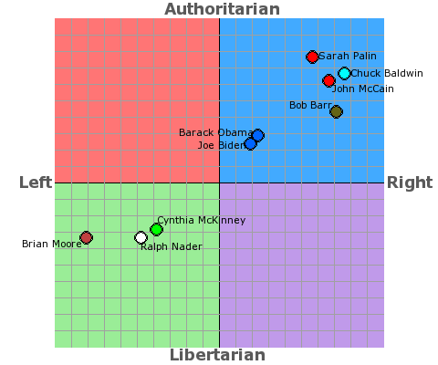 2008 US politicians