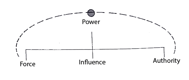 Concept of Power in Political Science - University of