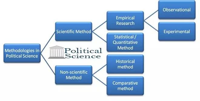 Methodology of political science
