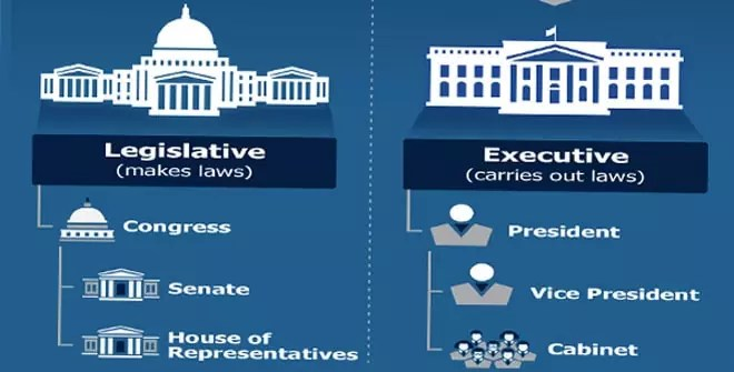 Relation of the executive to the legislative power