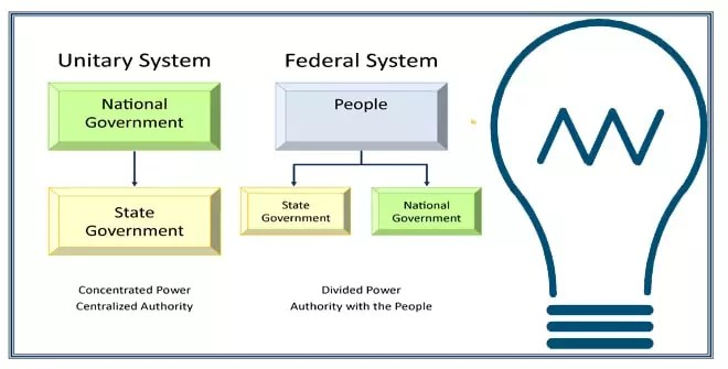 Unitary and Centralized Government