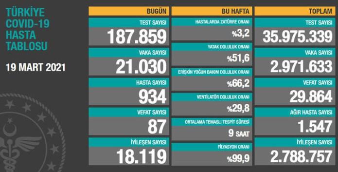 Türkiye'de koronavirüs nedeniyle son 24 saatte 87 kişi hayatını kaybetti, tespit edilen vaka sayısı 21 bini geçti
