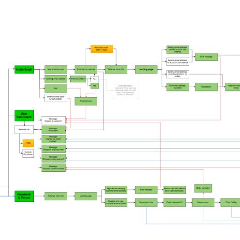 Referral program user flow diagram