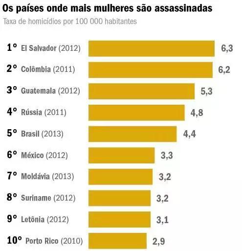 direitos-da-mulher-grafico-homicidios