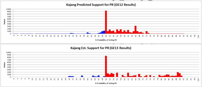 KajangEst_Vs_Predicted