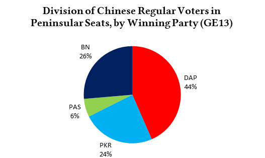 cina_reg_voters_by_winparty_pie