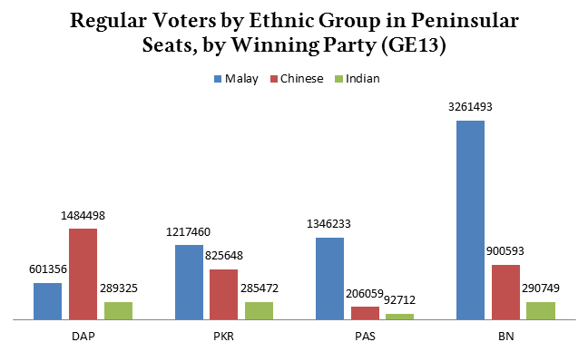 reg_voters_by_ethnic_group_winparty