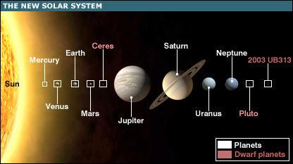 Nuevo Sistema Solar