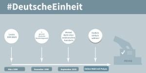 Deutsche Einheit- Wahl-Timeline