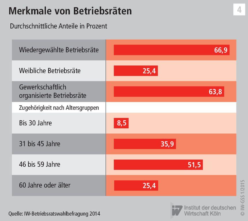 akademiker partnervermittlung Regensburg