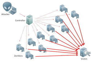 Botnet at DDoS-attack