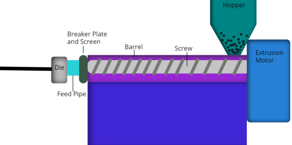 diagram of the extruder