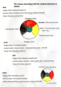 colors/directions in Lakota