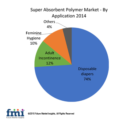 The Growing Market For Super Absorbent Polymers SAP