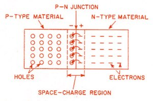 What is the formation of PNJunction?  Polytechnic Hub