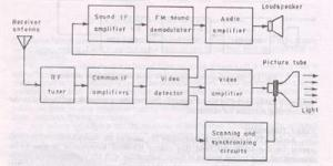 Block diagram of color tv receiver  Polytechnic Hub