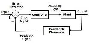 Block diagram of process control system  Polytechnic Hub