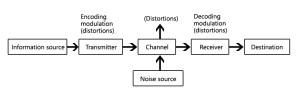 Basic block diagram of munication system  Polytechnic Hub