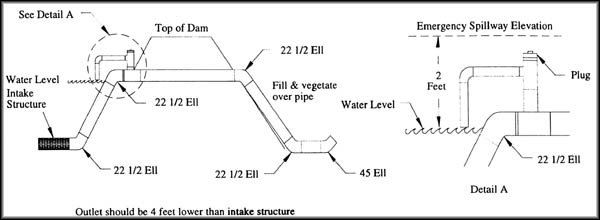 Farm Pond Spillway Design