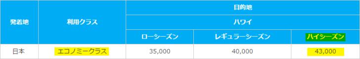 ANA「シーズン・必要マイルチャート」東京⇔ホノルル