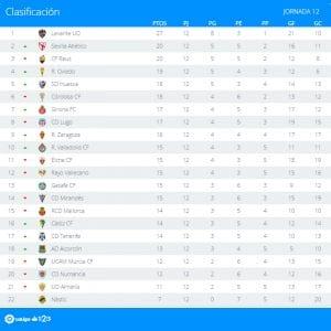 Clasificación   Jornada 12ª   LaLiga 1 2 3   Temporada 2016-2017   31/10/2016