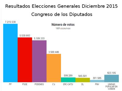 Resultados Número de votos Congreso de los Diputados Elecciones Generales Diciembre 2015 | Fuente El País