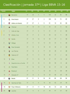 Clasificación   Jornada trigésimo séptima   Liga BBVA 2015-2016   09/05/2016