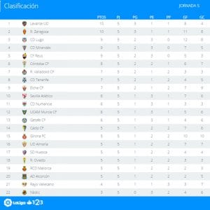 Clasificación | Jornada 5ª | LaLiga 1|2|3 | Temporada 2016-2017 | 20/09/2016