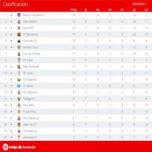 Clasificación   Jornada 7ª   LaLiga Santander   Temporada 2016-2017   04/10/2016