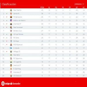 Clasificación | Jornada 17ª | LaLiga Santander | Temporada 2016-2017 | 09/01/2017