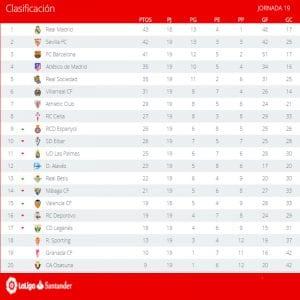 Clasificación | Jornada 19ª | LaLiga Santander | Temporada 2016-2017 | 23/01/2017