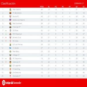 Clasificación | Jornada 21ª | LaLiga Santander | Temporada 2016-2017 | 06/02/2017