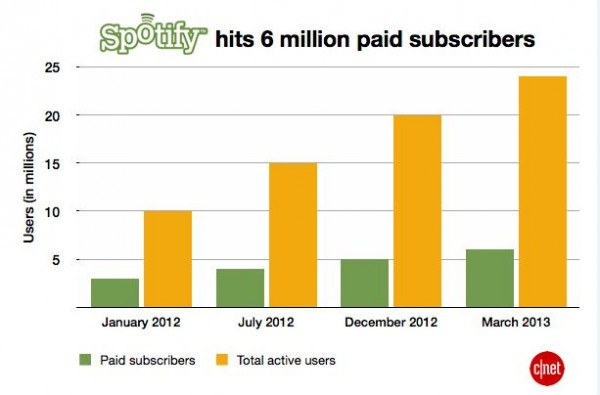 Spotify_subscriber-chart
