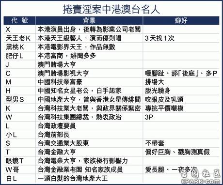 揭秘台灣賣淫集團案,眾多性感女星上榜!花名冊出來了,50萬一晚的 .. ?
