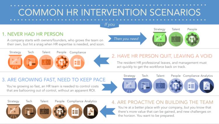 common hr intervention
