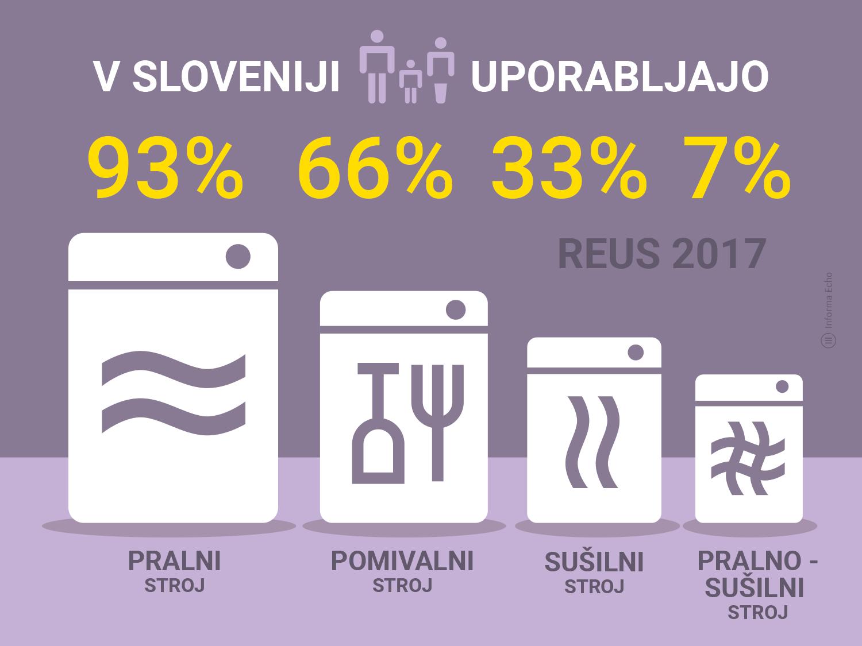 Kako slovenska gospodinjstva perejo in sušijo perilo in kako pomivajo posodo / Porabimanj INFO / Infografika_ Branko Baćović