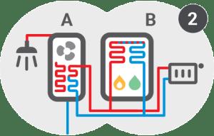 Kondenzacijska plinska peč z sanitarno toplotno črpalko 2 / PorabimanjINFO