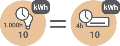 Poraba električne energije - Kako se računa poraba električne energije? / PorabimanjINFO