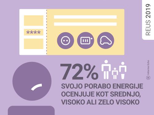 Velik potencial za zmanjšanje končne porabe energije / Raziskava REUS