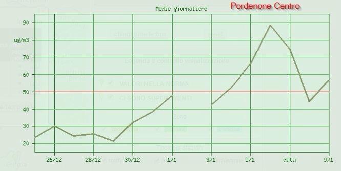 Dati rilevati dalle centraline ARPA a Pordenone sul superamento dei limiti di legge per il PM10 2