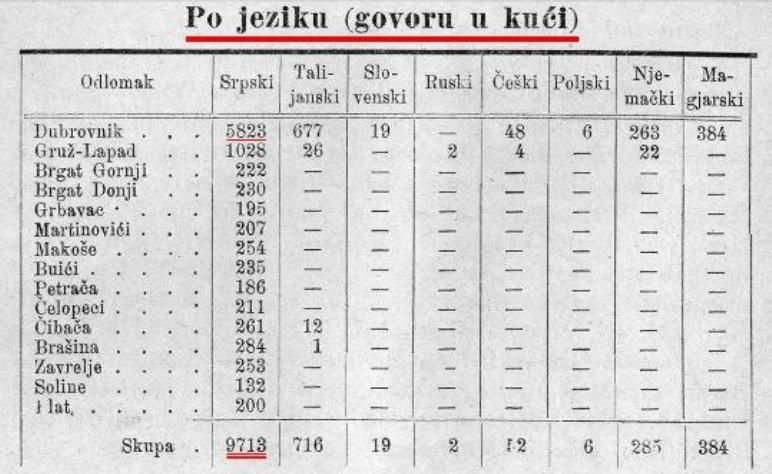 https://i2.wp.com/www.poreklo.rs/wp-content/uploads/2014/01/Dubrovnik-srpski-jezik.png