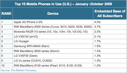 The Ten Most Popular Phones in the US [Nielsen]