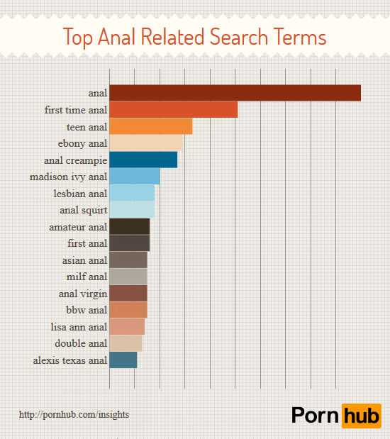 pornhub-anal-only-top-search-terms2
