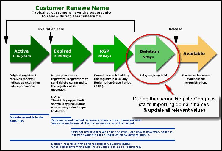 How domain names expire?