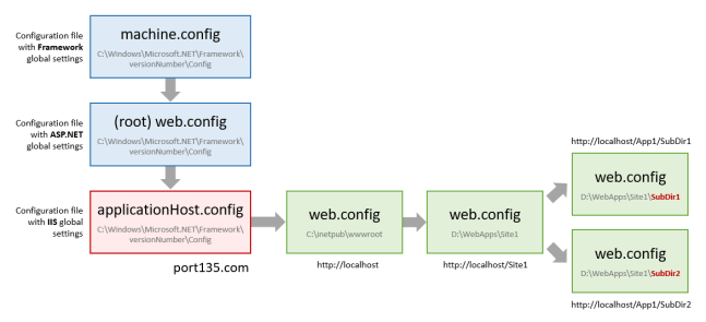Ignore web.config files in application subfolders