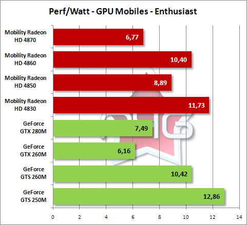 Performance par Watt de la gamme Enthusiast