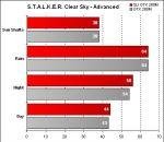 Alienware Area-51 m17x - STALKER Clear Sky - Advanced