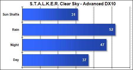 Asus G51-J - STALKER Clear Sky - Advanced