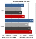 MSI GX740 - World In Conflict Very High